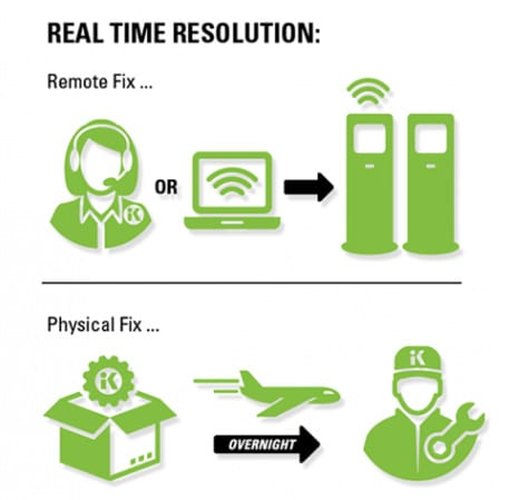 Kiosk Factory Technician Real-Time Resolution