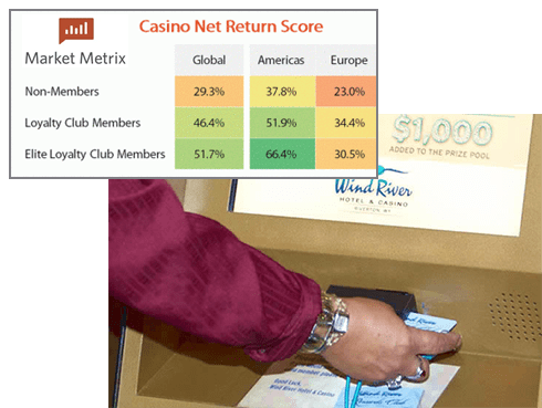 Kiosk Market Solutions Casino Loyalty